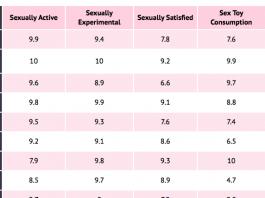 Sex survey